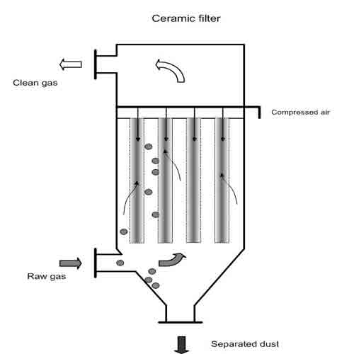 نمایی از یک فیلتر سرامیکی که برای تصفیه گاز است