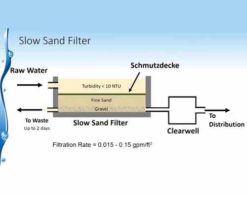 تصویر مکانیزم فیلتر ماسه ای آهسته