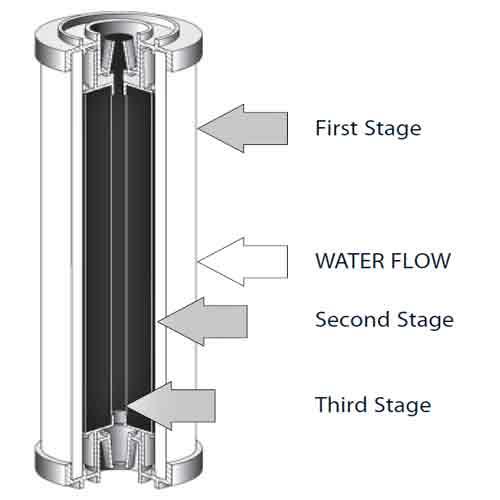 نمایی از محتویات درون یک فیلتر سرامیکی