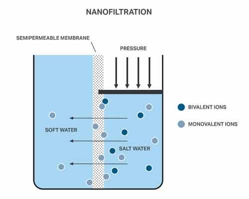 نمایی از روال کلی فیلتراسیون آب در روشنانو فیلتراسیون