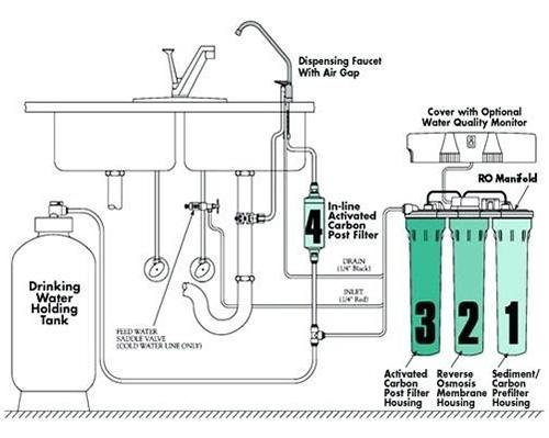 نمایش عملیات فیلتراسیون آب به روش RO