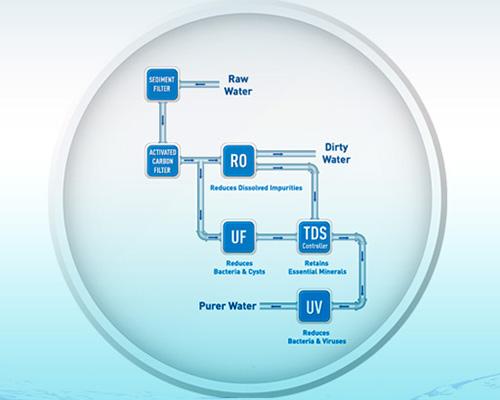 نمودار نحوه فیلتر آب در دستگاه تصفیه آب